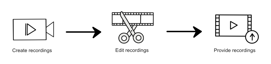 process recordings